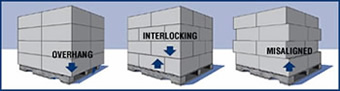 Improperly stacked pallets can cause problems when shipping