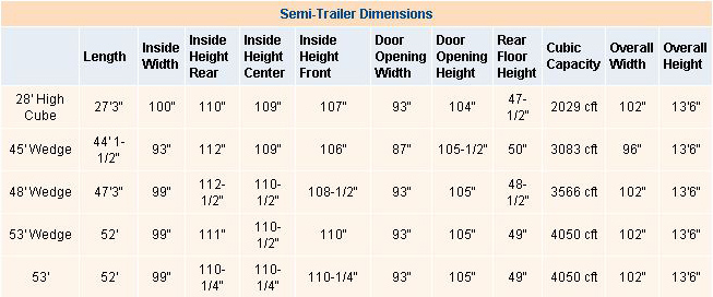 Semi-Trailer dimensions
